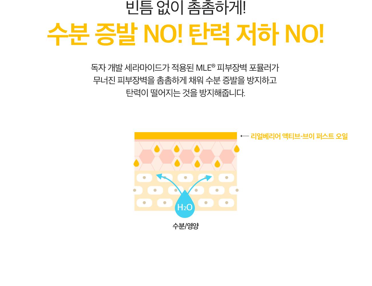 빈틈 없이 촘촘하게! 수분 증발 NO! 탄력 저하 NO! 독자 개발 세라마이드가 적용된 MLE® 피부장벽 포뮬러가 무너진 피부장벽을 촘촘하게 채워 수분 증발을 방지하고 탄력이 떨어지는 것을 방지해줍니다.